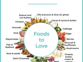image about Keto Cheat Sheet Printable named Household - Thoughts Entire body Keto